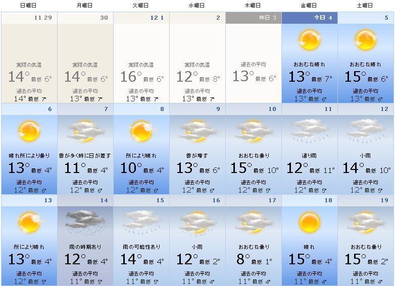 東京の12月の天気予報と気温