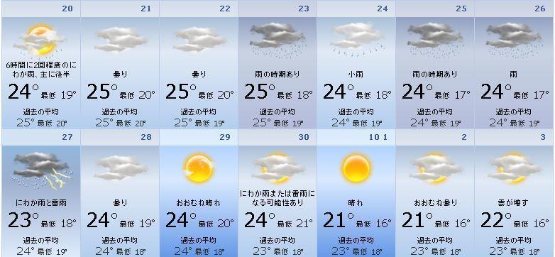 天気 1 ヶ月 予報 鳥取